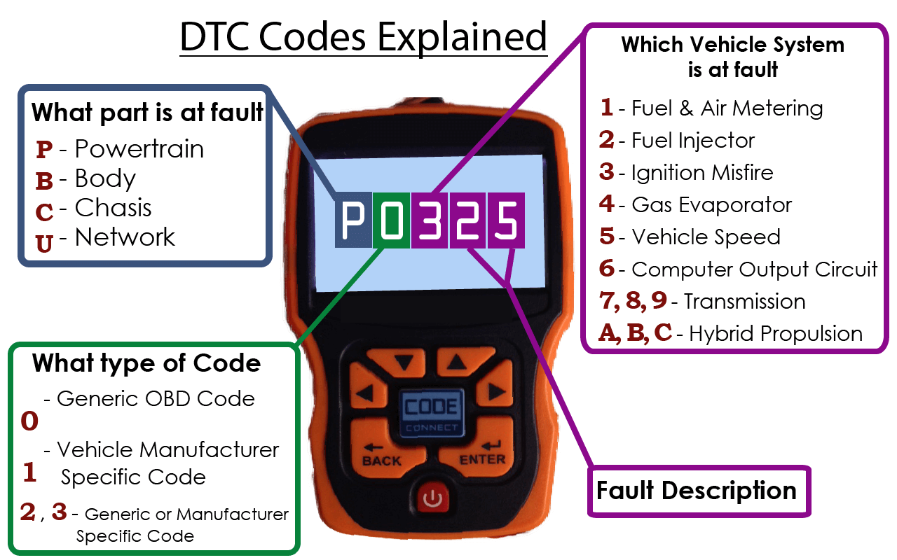 how to understand dtc codes